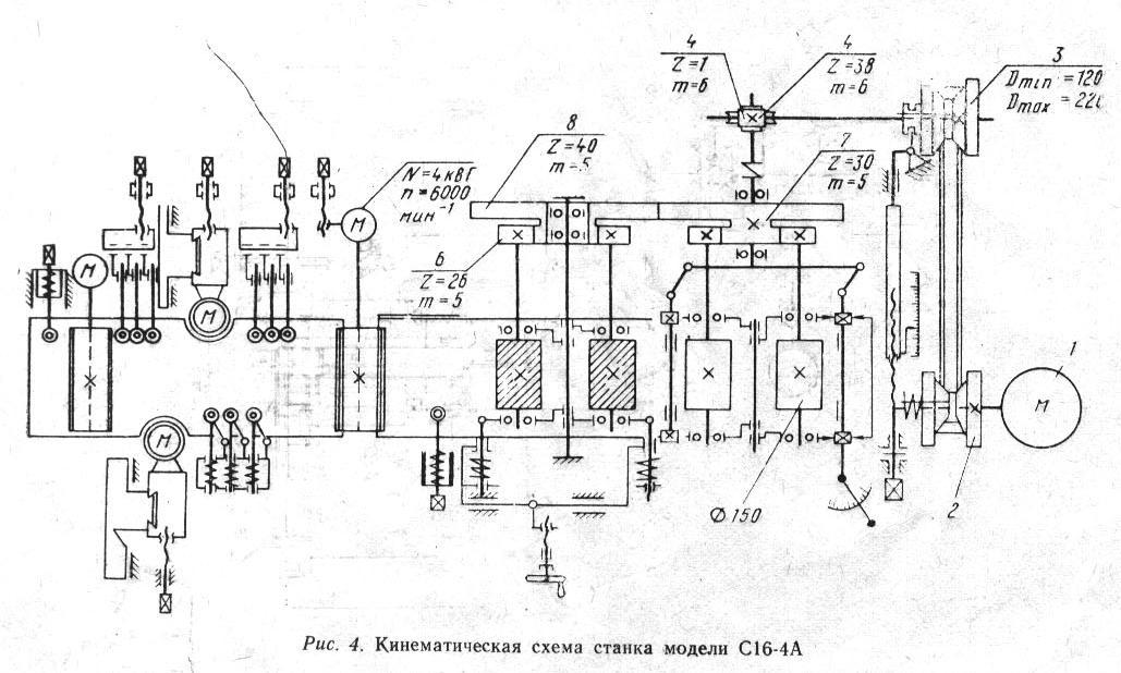 Кинематические схемы д/о станков.